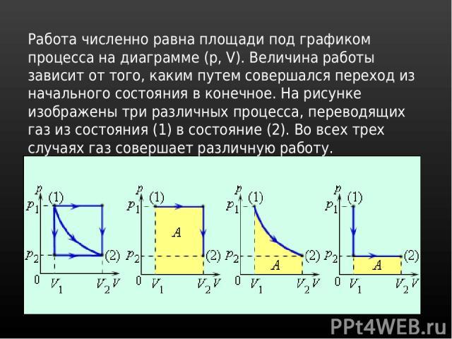 Работа численно равна площади под графиком процесса на диаграмме (p, V). Величина работы зависит от того, каким путем совершался переход из начального состояния в конечное. На рисунке изображены три различных процесса, переводящих газ из состояния (…