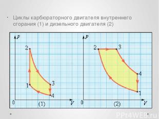 Циклы карбюраторного двигателя внутреннего сгорания (1) и дизельного двигателя (