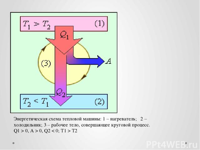 Энергетическая схема тепловой машины: 1 – нагреватель; 2 – холодильник; 3 – рабочее тело, совершающее круговой процесс. Q1 > 0, A > 0, Q2 < 0; T1 > T2