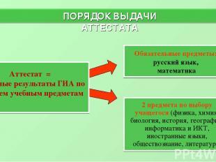 ПОРЯДОК ВЫДАЧИ АТТЕСТАТА * Аттестат = успешные результаты ГИА по четырем учебным