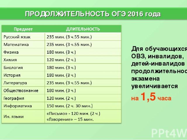 * ПРОДОЛЖИТЕЛЬНОСТЬ ОГЭ 2016 года Для обучающихся с ОВЗ, инвалидов, детей-инвалидов продолжительность экзамена увеличивается на 1,5 часа