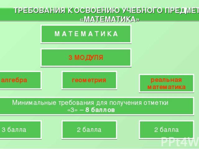 ТРЕБОВАНИЯ К ОСВОЕНИЮ УЧЕБНОГО ПРЕДМЕТА «МАТЕМАТИКА» * М А Т Е М А Т И К А 3 МОДУЛЯ реальная математика геометрия алгебра Минимальные требования для получения отметки «3» – 8 баллов 3 балла 2 балла 2 балла