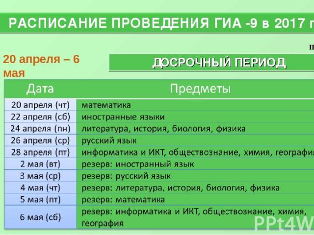 РАСПИСАНИЕ ПРОВЕДЕНИЯ ГИА -9 в 2017 году * ДОСРОЧНЫЙ ПЕРИОД 20 апреля – 6 мая проект