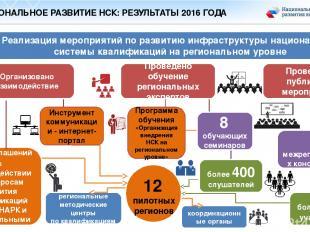 РЕГИОНАЛЬНОЕ РАЗВИТИЕ НСК: РЕЗУЛЬТАТЫ 2016 ГОДА Реализация мероприятий по развит