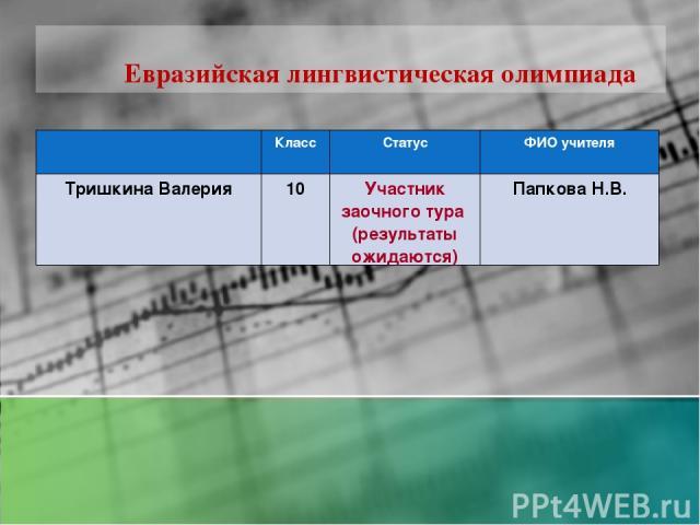 разделе евразийская лингвистическая олимпиада 2015-2016 результаты переезд, подыскиваете полезный
