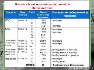 Всероссийская олимпиада школьников Школьный этап Предмет Дата участия Класс Обще
