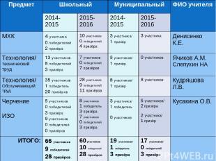 Предмет Школьный Муниципальный ФИО учителя 2014- 2015 2015-2016 2014-2015 2015-2