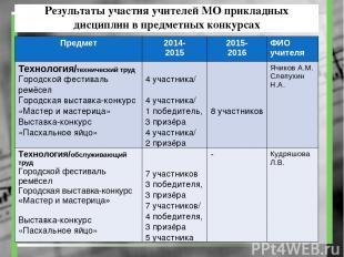 Результаты участия учителей МО прикладных дисциплин в предметных конкурсах Предм