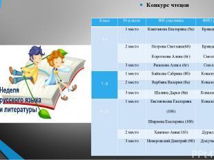 Конкурс чтецов Класс Результат ФИ участника ФИО учителя  5-6 1 место Каштанова