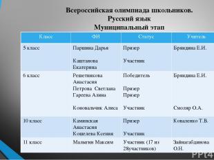 Всероссийская олимпиада школьников. Русский язык Муниципальный этап Класс ФИ Ста