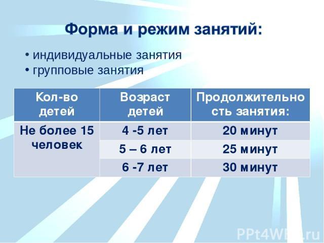 индивидуальные занятия групповые занятия Кол-во детей Возраст детей Продолжительность занятия: Не более 15 человек 4 -5 лет 20 минут 5 – 6 лет 25 минут 6 -7 лет 30 минут