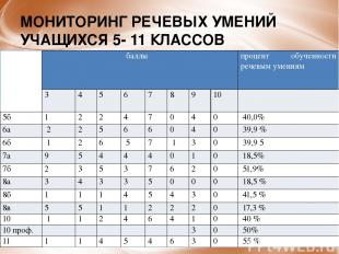 МОНИТОРИНГ РЕЧЕВЫХ УМЕНИЙ УЧАЩИХСЯ 5- 11 КЛАССОВ класс баллы процентобученностир