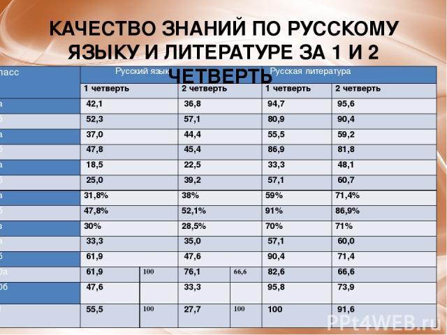 КАЧЕСТВО ЗНАНИЙ ПО РУССКОМУ ЯЗЫКУ И ЛИТЕРАТУРЕ ЗА 1 И 2 ЧЕТВЕРТЬ класс Русский язык Русская литература 1 четверть 2 четверть 1 четверть 2 четверть 5а 42,1 36,8 94,7 95,6 5б 52,3 57,1 80,9 90,4 6а 37,0 44,4 55,5 59,2 6б 47,8 45,4 86,9 …