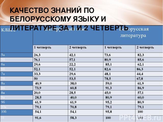 КАЧЕСТВО ЗНАНИЙ ПО БЕЛОРУССКОМУ ЯЗЫКУ И ЛИТЕРАТУРЕ ЗА 1 И 2 ЧЕТВЕРТЬ класс Белорусский язык Белорусская литература 1 четверть 2 четверть 1 четверть 2 четверть 5а 26,3 42,1 73,6 82,3 5б 76,1 57,1 80,9 85,6 6а 29,6 22,2 85,1 62,1 6б 52,1 52,1 82,6…