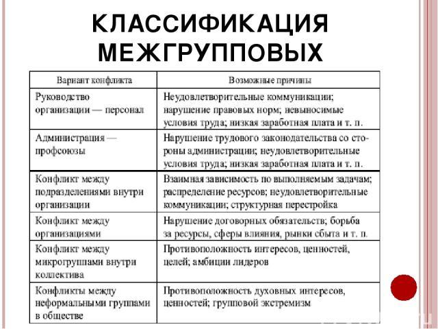 КЛАССИФИКАЦИЯ МЕЖГРУППОВЫХ КОНФЛИКТОВ