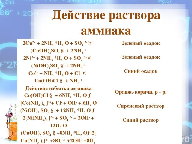 Действие раствора аммиака 2Cu2+ + 2NH3 *H2 O + SO4 2- ↔ (CuOH)2SO4 ↓ + 2NH4 + 2Ni2+ + 2NH3 *H2 O + SO4 2- ↔ (NiOH)2SO4 ↓ + 2NH4 + Co2+ + NH3 *H2 O + Cl - ↔ Co(OH)Cl ↓ + NH4 + Действие избытка аммиака Co(OH)Cl ↓ + 6NH3 *H2 O → [Co(NH3 )6 ]2++ Cl- + O…