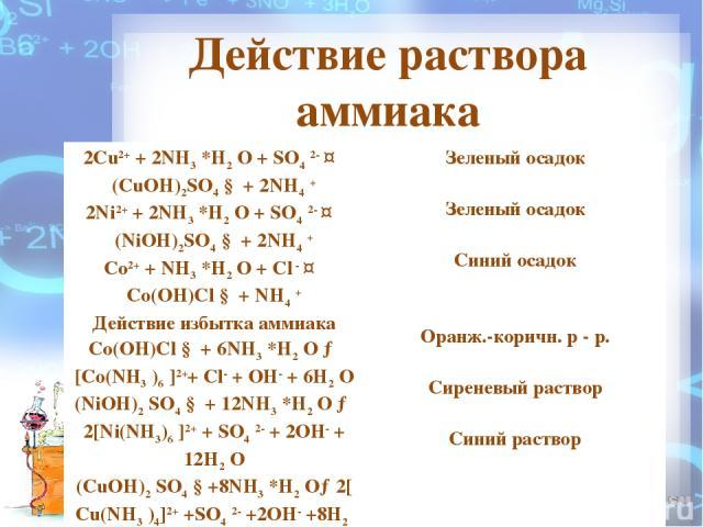 Действие раствора аммиака 2Cu2++ 2NH3*H2O + SO42-↔ (CuOH)2SO4↓ + 2NH4+ 2Ni2++ 2NH3*H2O + SO42-↔ (NiOH)2SO4↓ + 2NH4+ Co2++ NH3*H2O + Cl-↔ Co(OH)Cl ↓ + NH4+ Действие избытка аммиака Co(OH)Cl ↓ + 6NH3*H2O → [Co(NH3)6]2++ Cl-+ O…