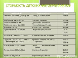 СТОИМОСТЬ ДЕТСКИХ ФИТОПРЕПАРАТОВ Название ЛП Производитель Цена Плантекс 5мг гра