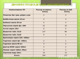 ДИНАМИКА ПРОДАЖ ДЕТСКИХ ФИТОПРЕПАРАТОВ Наименование ЛП Расход за апрель месяц Ра