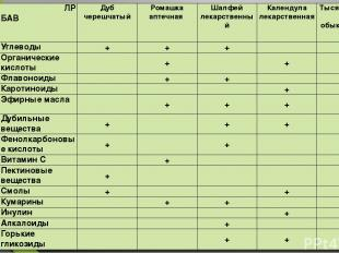 ЛР БАВ Дуб черешчатый Ромашка аптечная Шалфей лекарственный Календула лекарствен