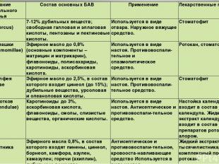 Название растительного сырья Состав основных БАВ Применение Лекарственные препар