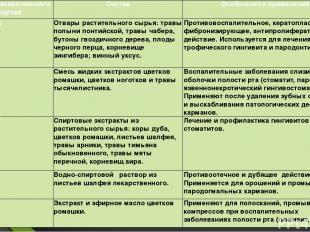 Название лекарственного средства Состав Особенности применения Мараславин Отвары