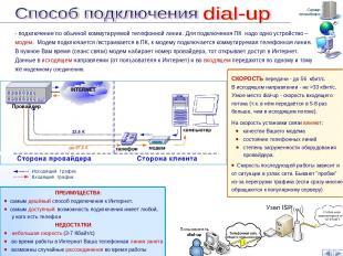 Сервер провайдера - подключение по обычной коммутируемой телефонной линии. Для п