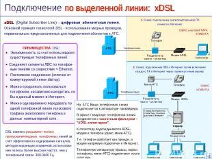 ПРЕИМУЩЕСТВА DSL: Экономичность за счет использования существующих телефонных ли