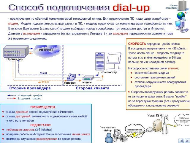 Сервер провайдера - подключение по обычной коммутируемой телефонной линии. Для подключения ПК надо одно устройство – модем. Модем подключается /встраивается в ПК, к модему подключается коммутируемая телефонная линия. В нужное Вам время (сеанс связи)…
