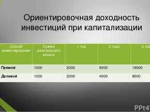 Ориентировочная доходность инвестиций при капитализации Способ инвестирования Су