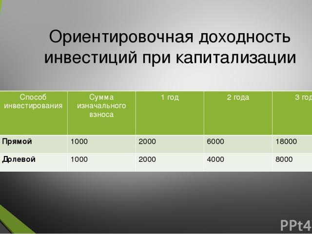 Ориентировочная доходность инвестиций при капитализации Способ инвестирования Сумма изначальноговзноса 1 год 2 года 3 года Прямой 1000 2000 6000 18000 Долевой 1000 2000 4000 8000