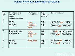 Род несклоняемых имен существительных Лица женского пола Лица мужского пола Живо