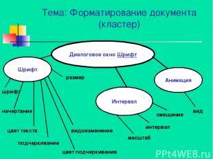 Тема: Форматирование документа (кластер) Диалоговое окно Шрифт Шрифт Анимация Ин