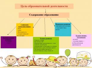 Содержание образования Познавательное развитие - познание - РЭМП Социально-комму
