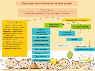 Система реализации образовательной программы Цель программы: Обеспечение всестор