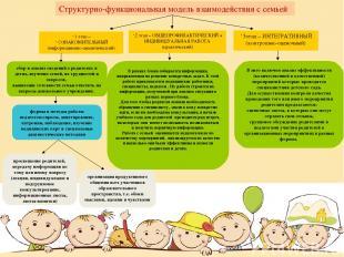 3этап – ИНТЕГРАТИВНЫЙ (контрольно-оценочный) 1 этап – ОЗНАКОМИТЕЛЬНЫЙ (информаци