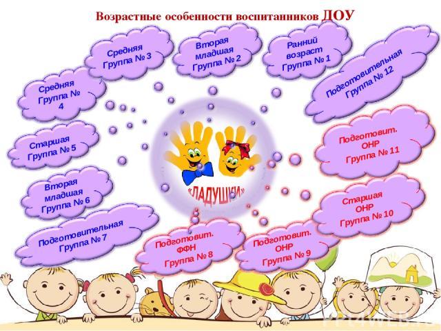 Возрастные особенности воспитанников ДОУ