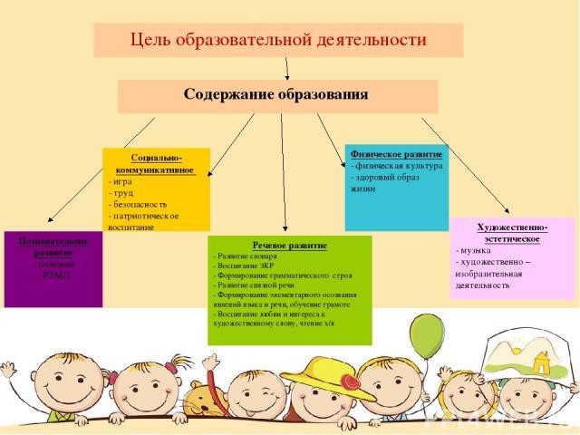 Содержание образования Познавательное развитие - познание - РЭМП Социально-коммуникативное - игра - труд - безопасность - патриотическое воспитание Физическое развитие - физическая культура - здоровый образ жизни Художественно-эстетическое - музыка …