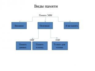 Виды памяти Память ЭВМ Внешняя Основная Кэш-память Память данных Память команд О