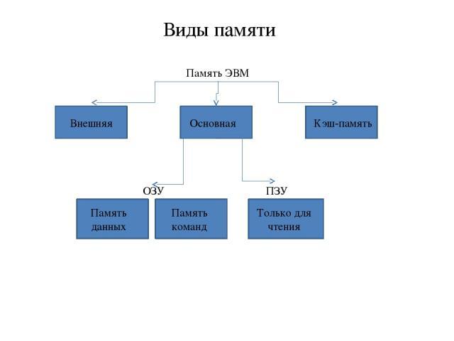 Виды памяти Память ЭВМ Внешняя Основная Кэш-память Память данных Память команд ОЗУ ПЗУ Только для чтения