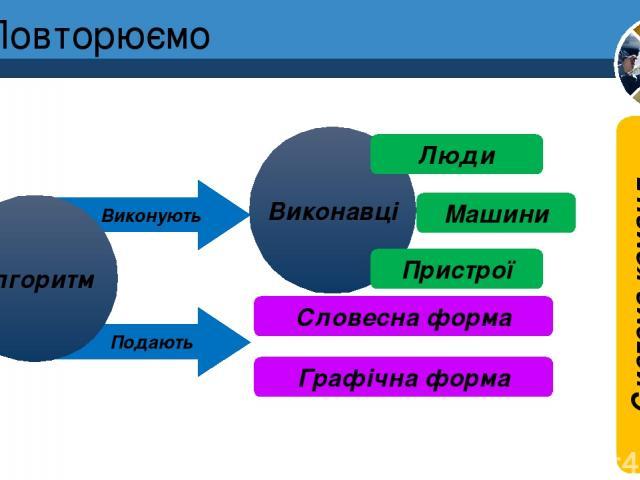 Повторюємо Розділ 4 § 17 Подають Виконують Алгоритм Виконавці Люди Машини Пристрої Словесна форма Графічна форма Система команд виконавця 5