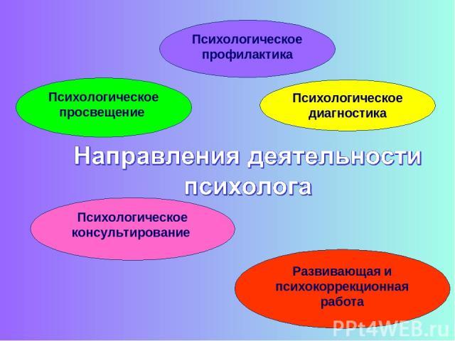 Психологическое просвещение Психологическое профилактика Психологическое диагностика Психологическое консультирование Развивающая и психокоррекционная работа