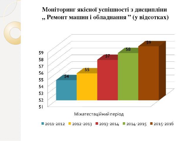 """Моніторинг якісної успішності з дисципліни """" Ремонт машин і обладнання """" (у відсотках)"""