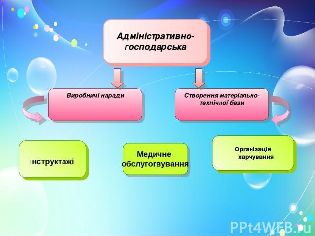 Адміністративно-господарська інструктажі Організація харчування Виробничі наради Створення матеріально-технічної бази Медичне обслугогвування