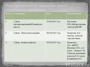 План мероприятий по проведению недели инклюзивного образования №п/п Содержание Д
