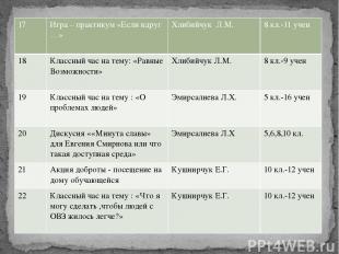 17 Игра – практикум «Если вдруг …» ХлибийчукЛ.М. 8кл.-11 учен 18 Классный час на