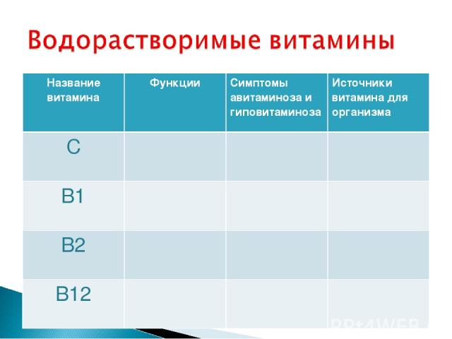 Название витамина Функции Симптомы авитаминоза и гиповитаминоза Источники витамина для организма С В1 В2 В12