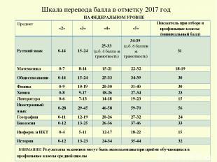 Шкала перевода балла в отметку 2017 год НА ФЕДЕРАЛЬНОМ УРОВНЕ Предмет «2» «3» «4