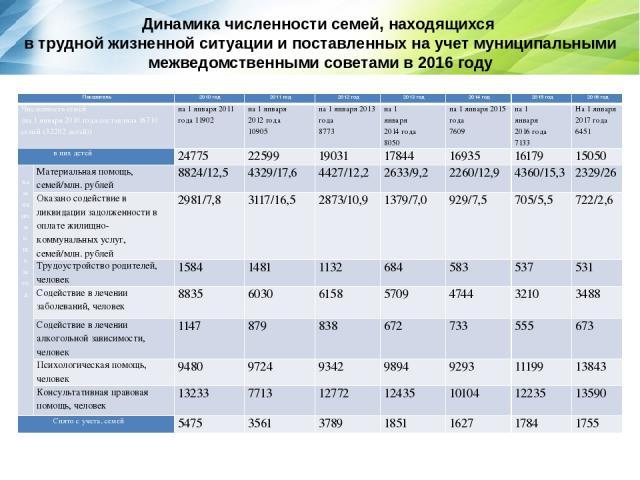 Динамика численности семей, находящихся в трудной жизненной ситуации и поставленных на учет муниципальными межведомственными советами в 2016 году Показатель 2010 год 2011 год 2012 год 2013 год 2014 год 2015 год 2016 год Численность семей (на 1 январ…