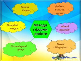 Методи і форми роботи Робота в парах Робота в малих групах Метод проектів Метод